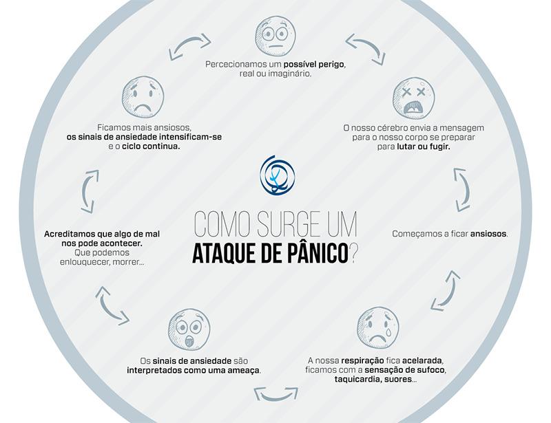 Como surge um Ataque de Pânico?